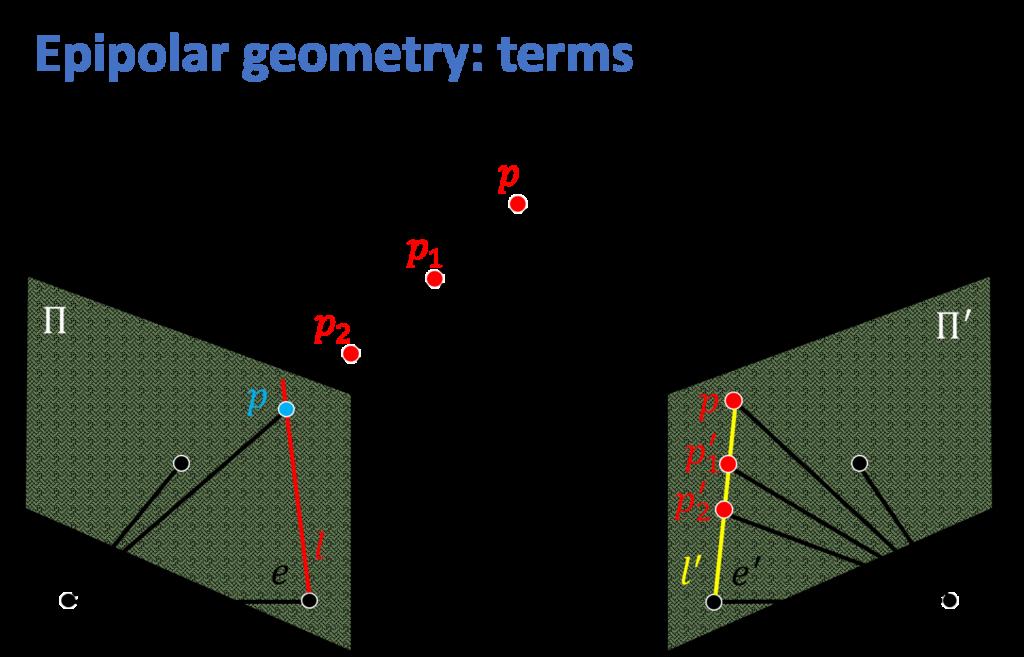 epipolar-geometry
