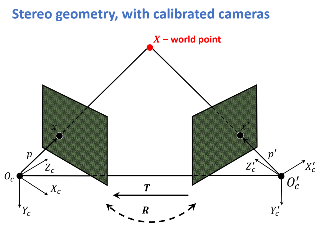 stereo-geometry-with-calibrated-camera