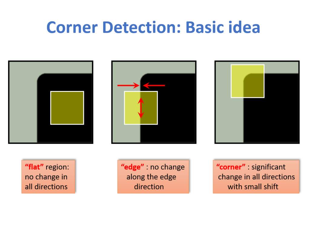 OpenCV #013 Harris Corner Detector – Theory