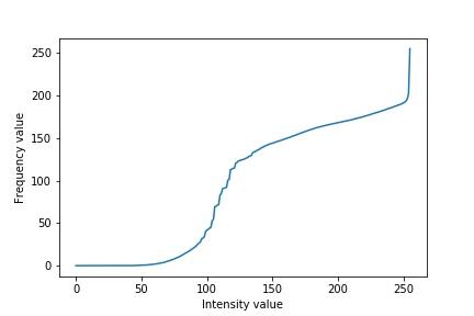 Normalizing a cumulative sum plot