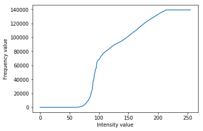 The cumulative sum of the 1D histogram.