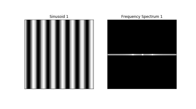 vertical stripes of a sinusoid discrete Fourier transform