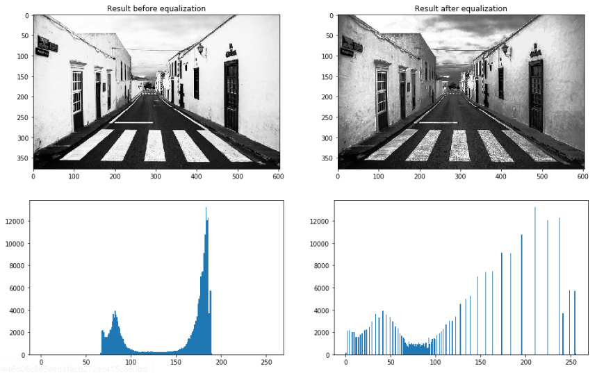 Equalizing a low contrast image