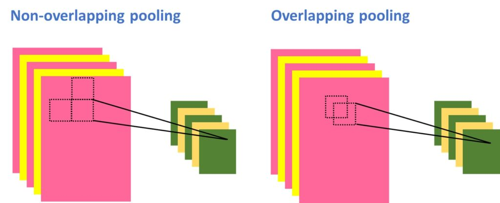 Overlapping pooling vs non-overlapping pooling
