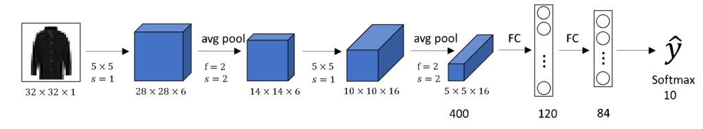 LeNet5 Architecture