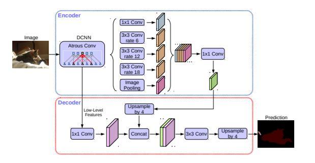 Encoder-Decoder with Atrous Separable Convolution for Semantic Image Segmentation - image classification