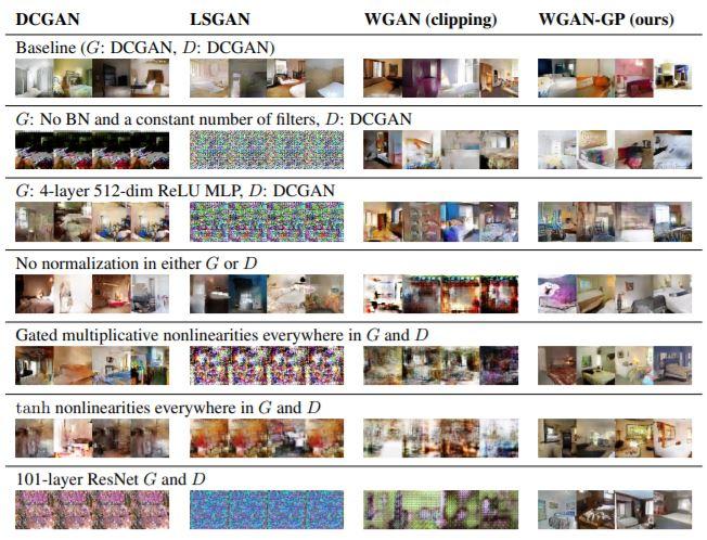 Improved Training of Wasserstein GANs  - image generation
