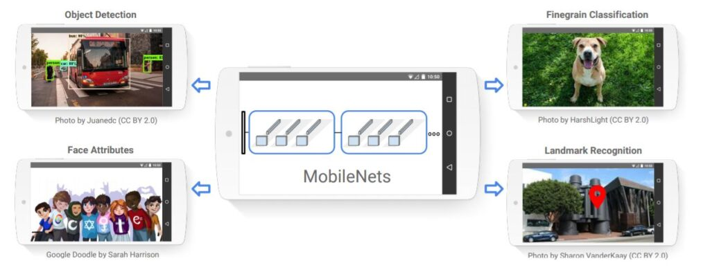 MobileNets: Efficient Convolutional Neural Networks for Mobile Vision Applications - object detection