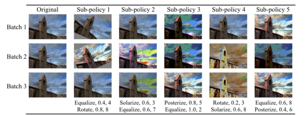AutoAugment: Learning Augmentation Policies from Data - image classification