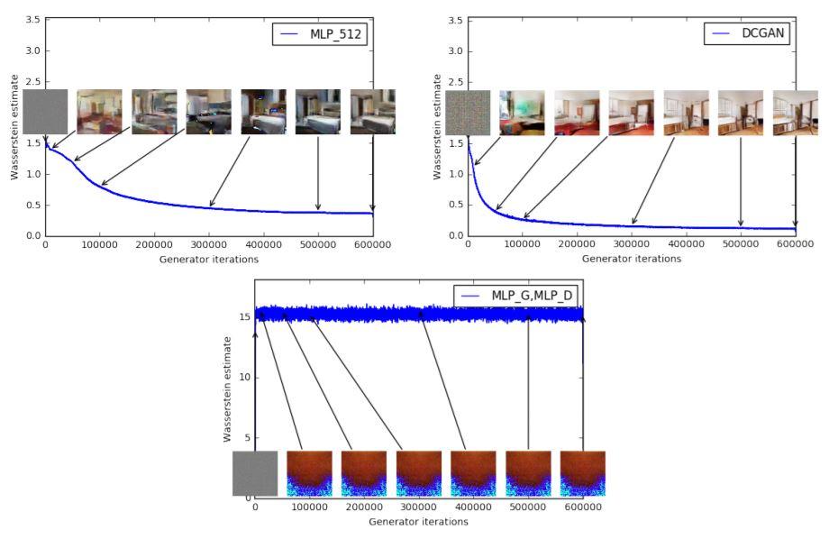 Wasserstein GAN - image generation