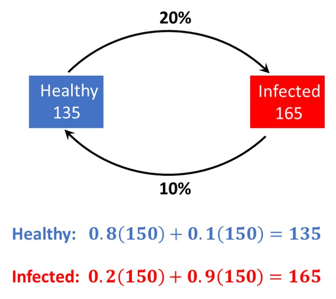 linear algebra statistic corona virus