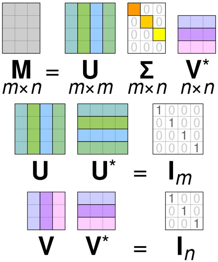 matrix factorization linear algebra