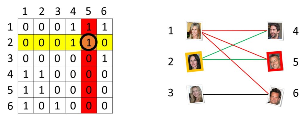 matrix graph images Recommender systems