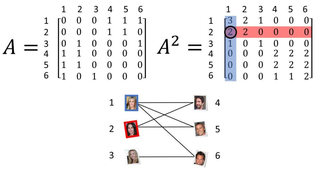 matrix graph images Recommender systems adjacency matrix