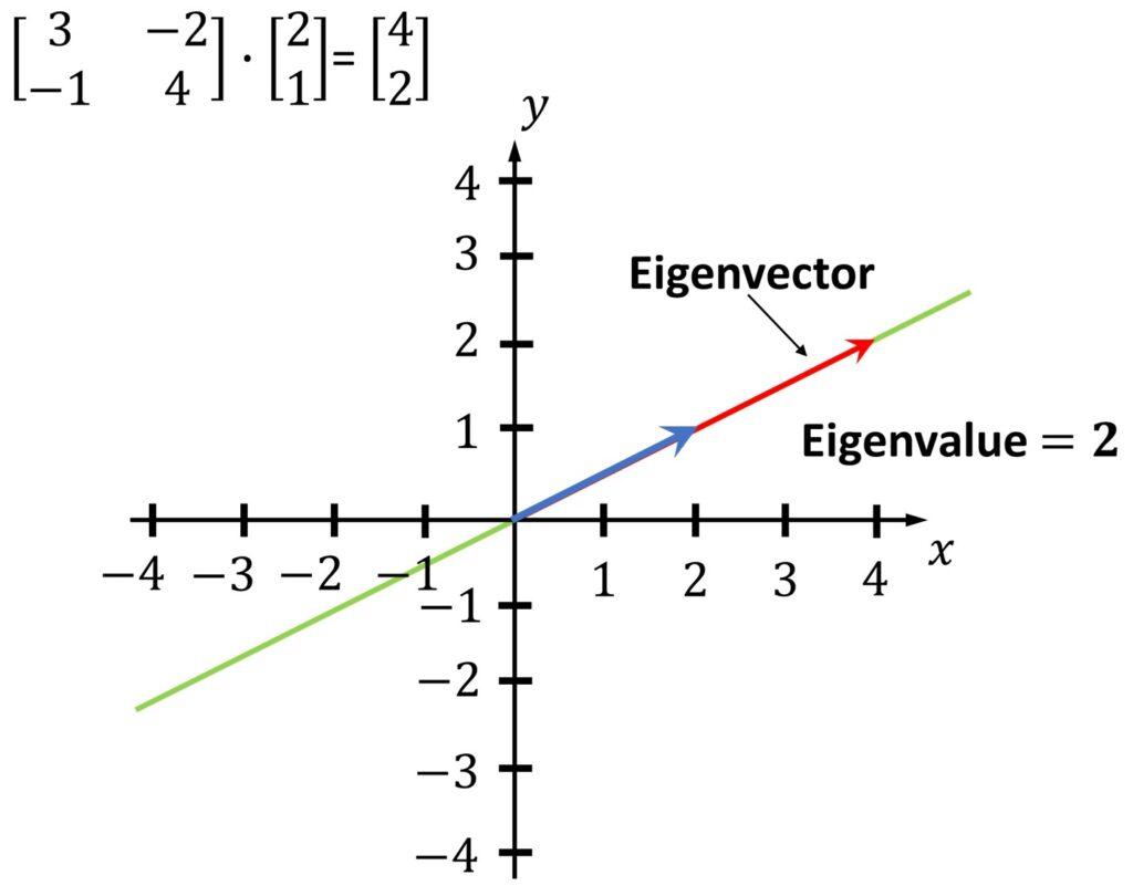 eigenvector and eigenvalue linear algebra