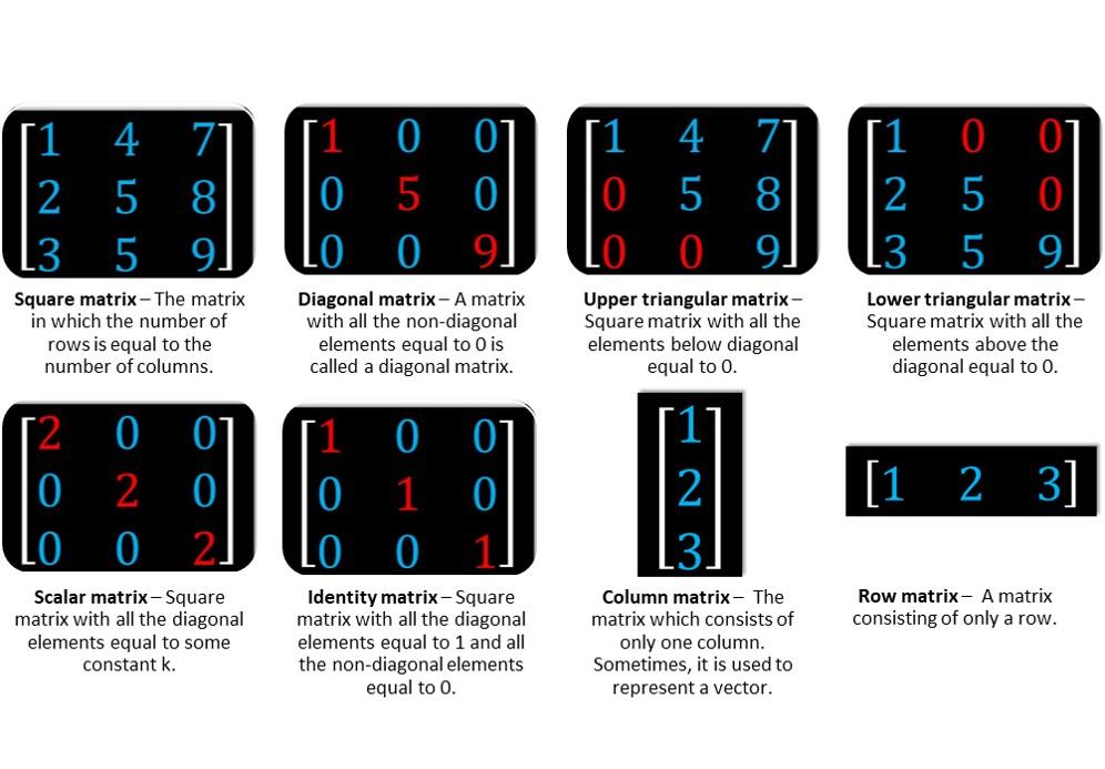 Types of matrices python