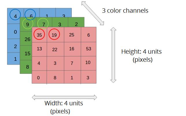 matrix digital image linear algebra