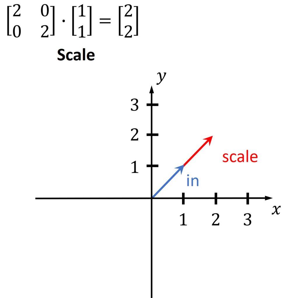 matrix vector multiplication linear algebra
