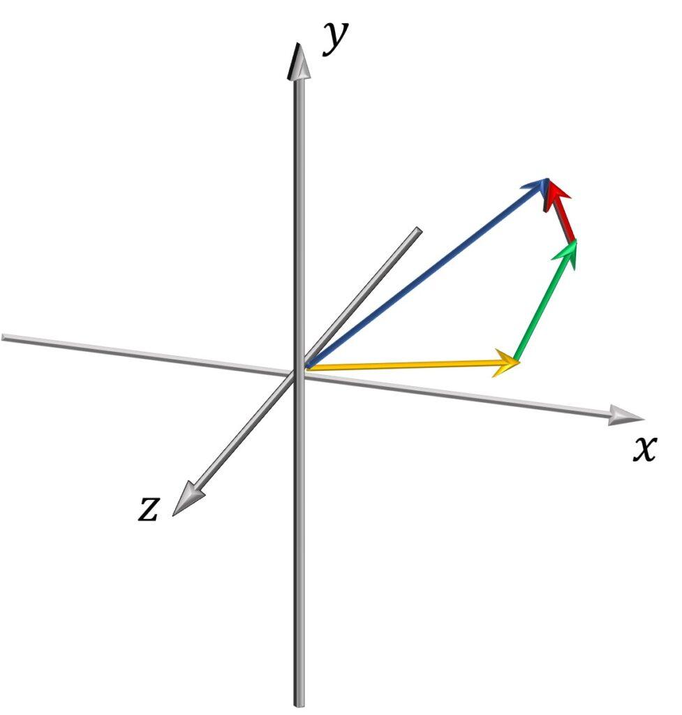 span of vectors 3D