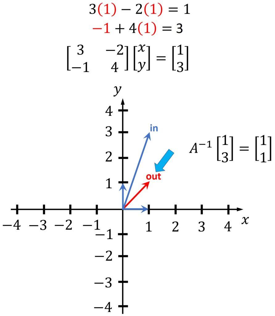 inverse matrix graph linear algebra