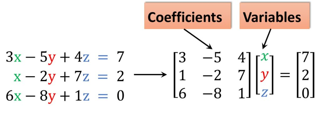 Inverse matrices, linear equations coefficients variables matrices