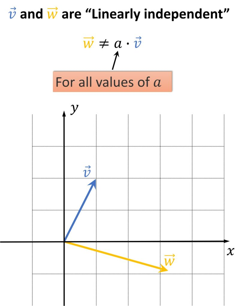 Linearly independent vectors