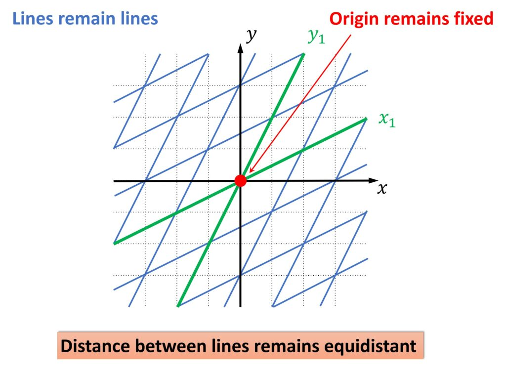 Linear transformation and basis vectors