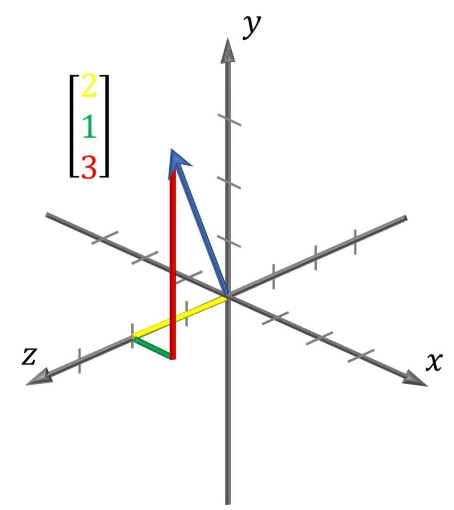 vectors in 3D  linear algebra