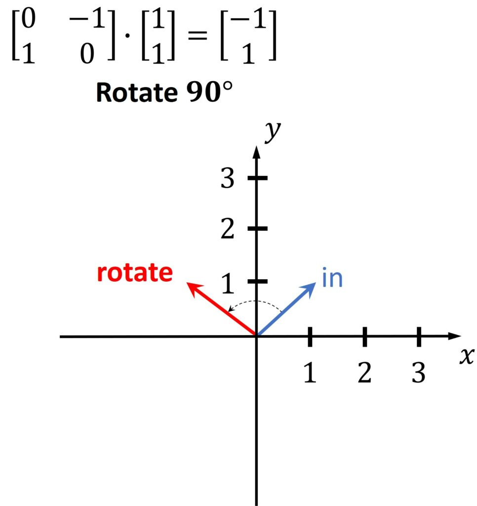 Rotation of a vector multiplied by matrix