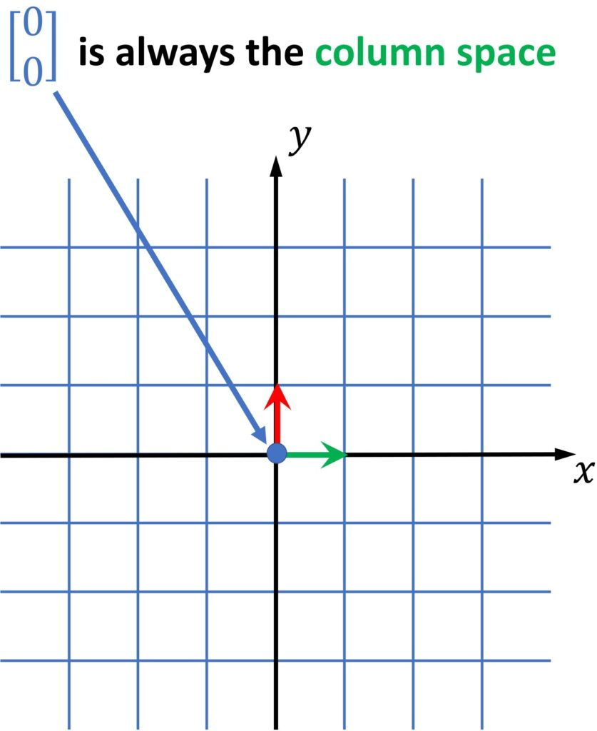 null space linear algebra