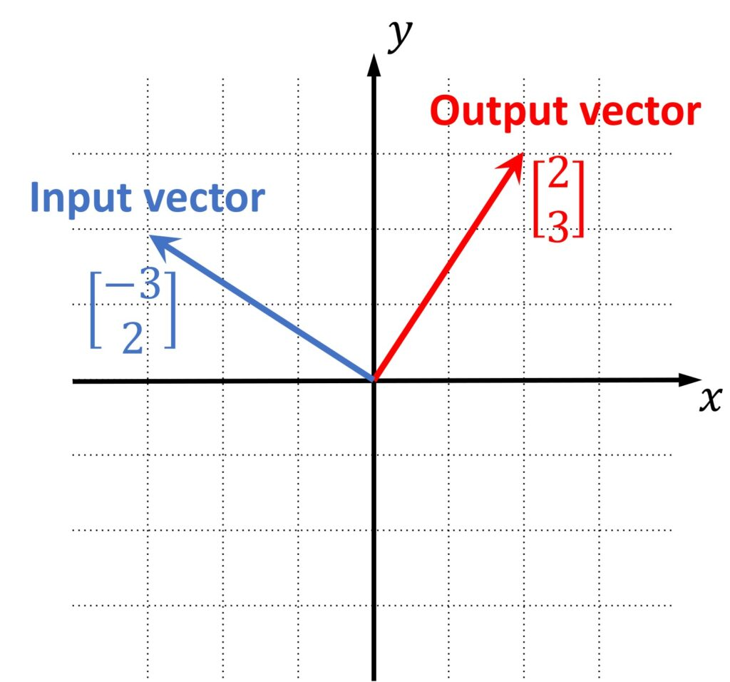 Linear transformation example