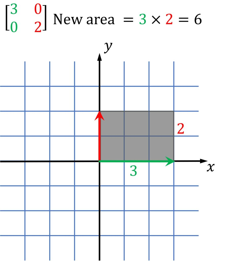3x2 object constructed using unit squares