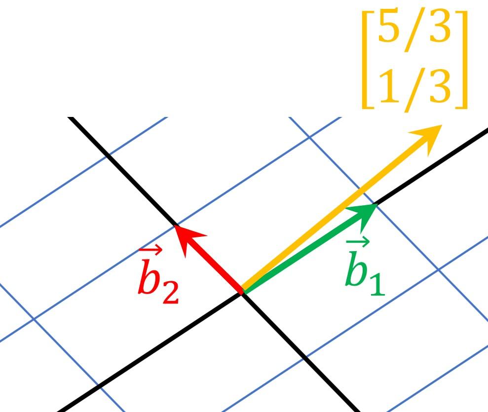 change of basis linear algebra