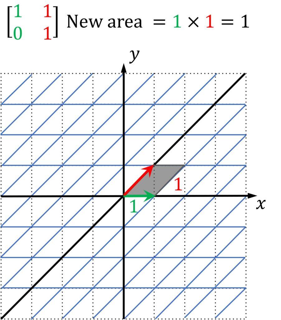 Unit square parallelogram