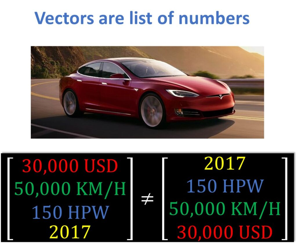 vectors are list of numbers