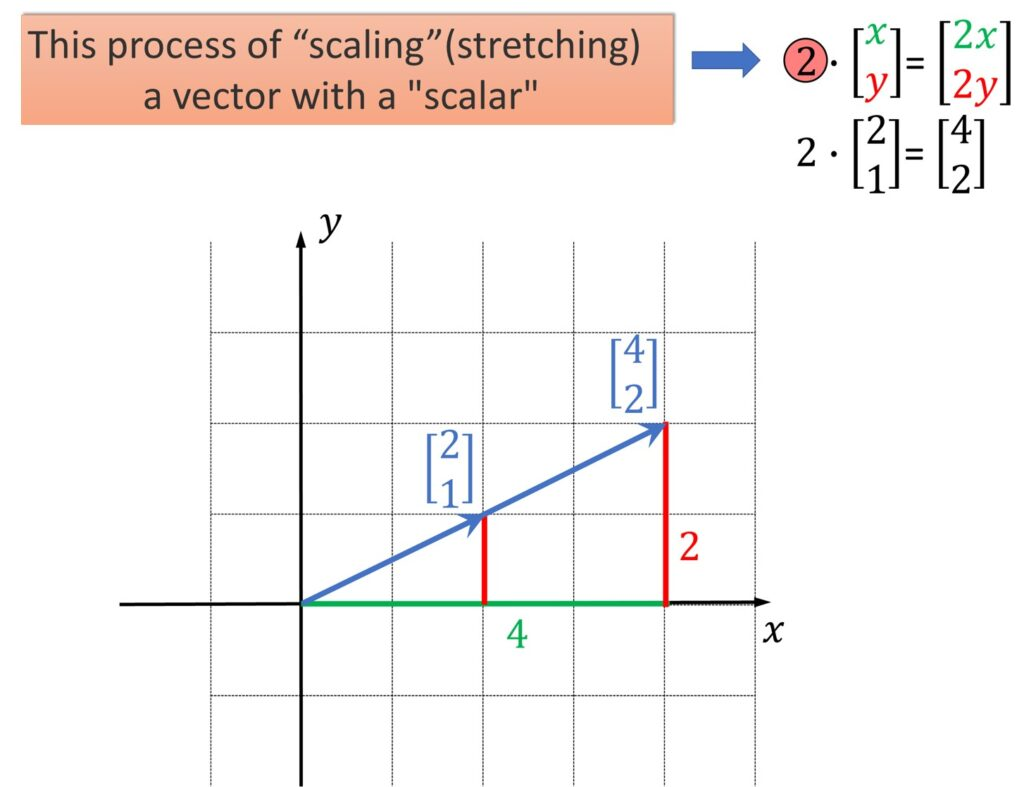 vector scaling linear algebra
