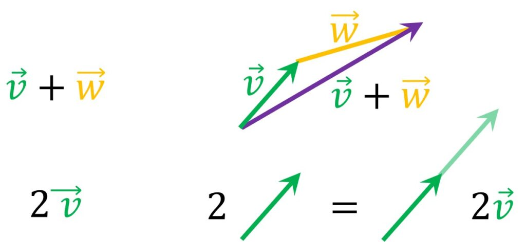 summation and the multiplication by a scalar