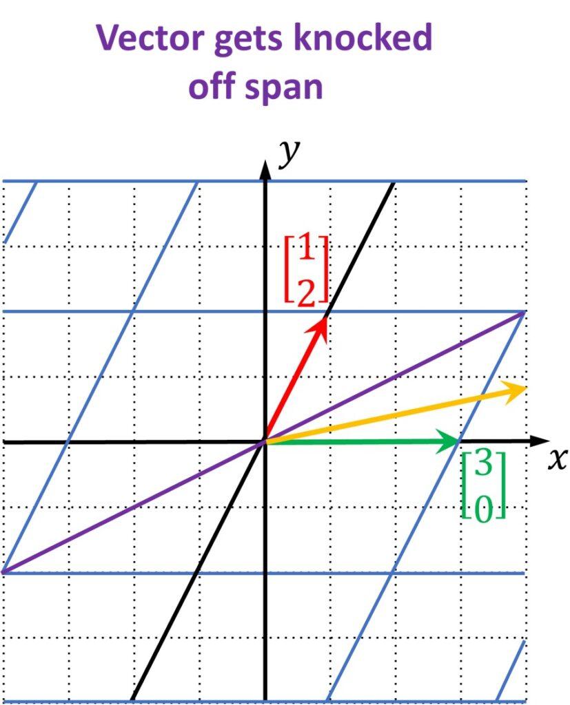 #008 Linear Algebra – Eigenvectors and Eigenvalues