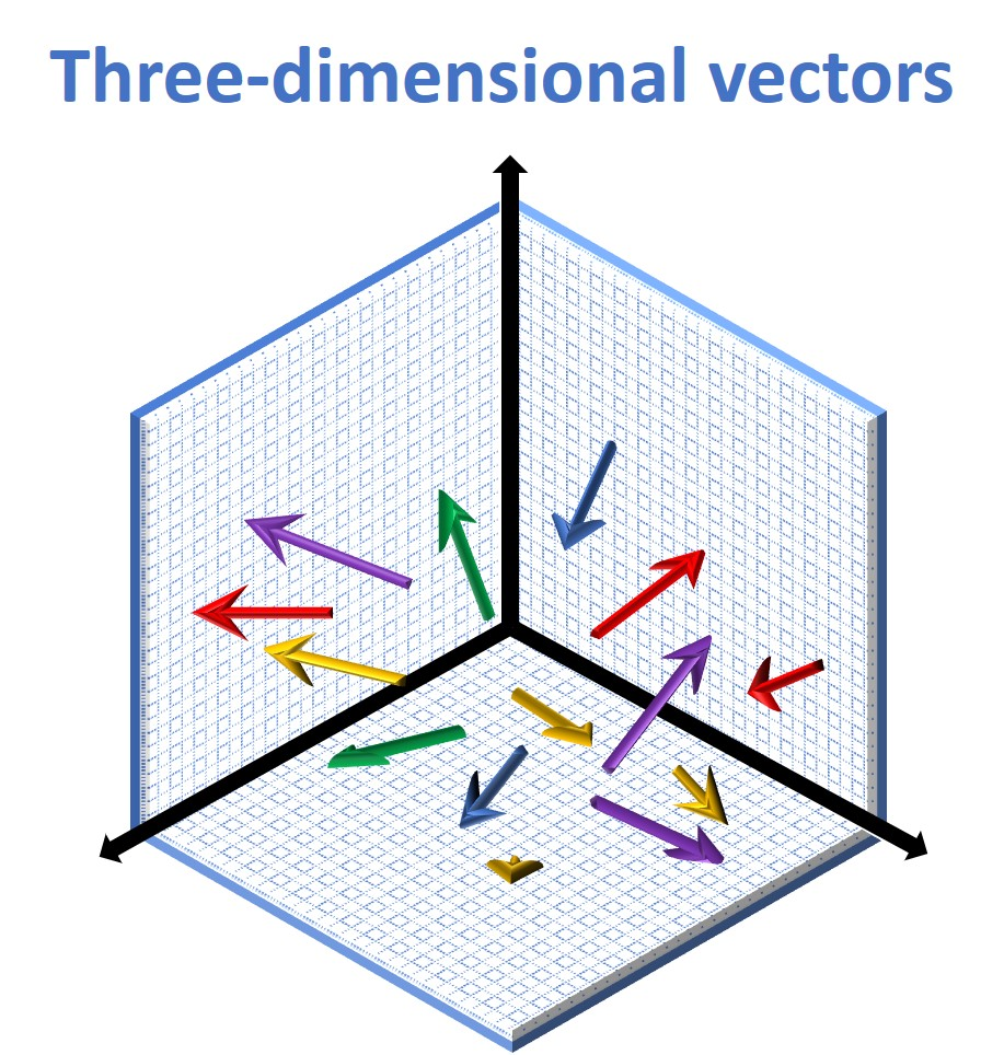 Three-dimensional vectors linear algebra
