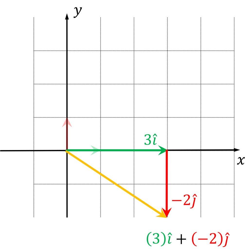 Basis vectors linear algebra