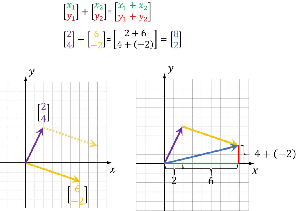 vector addition Linear algebra