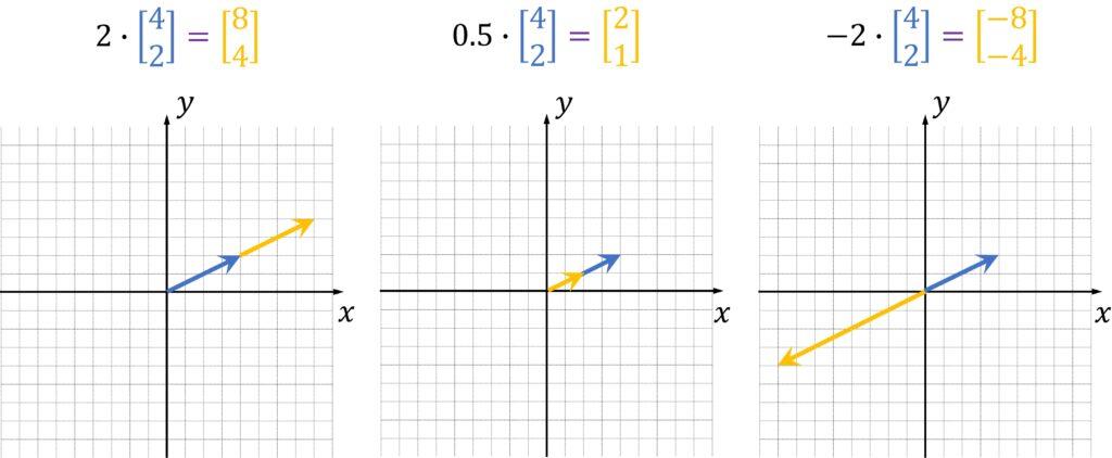 Scalar-vector multiplication linear algebra