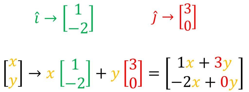 linear transformation formula