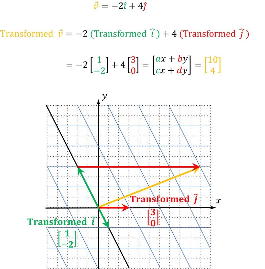 Linear transformation basis vectors