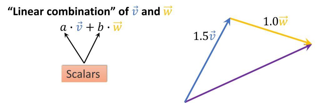 Linear combination of vectors