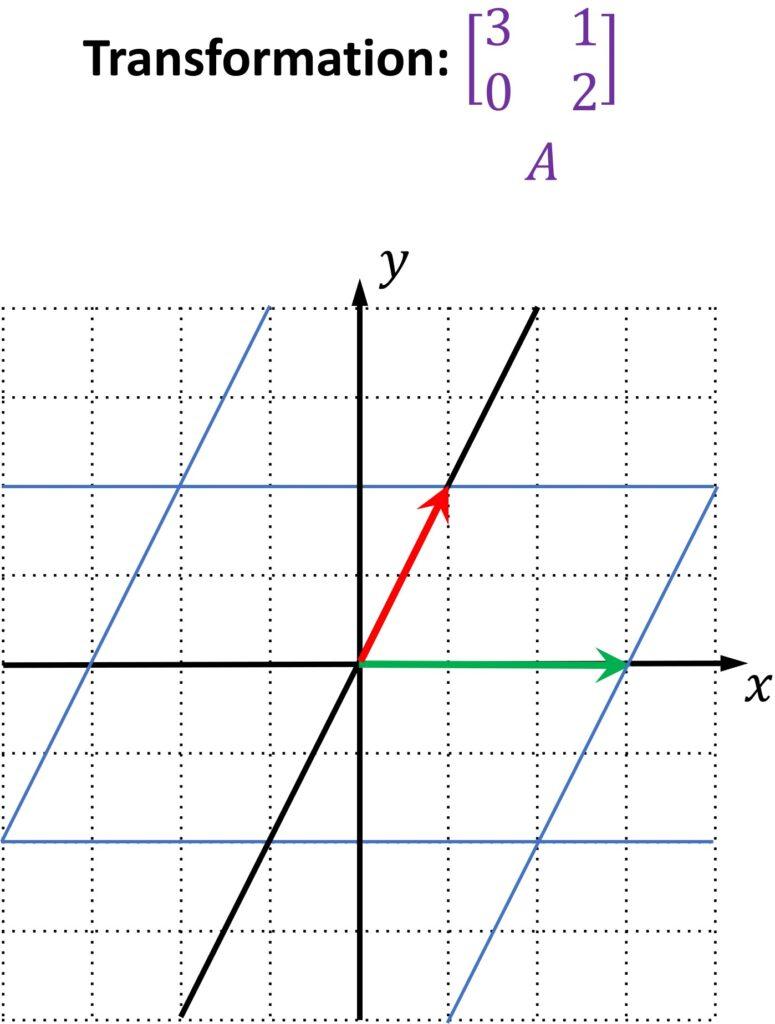 transformation linear algebra