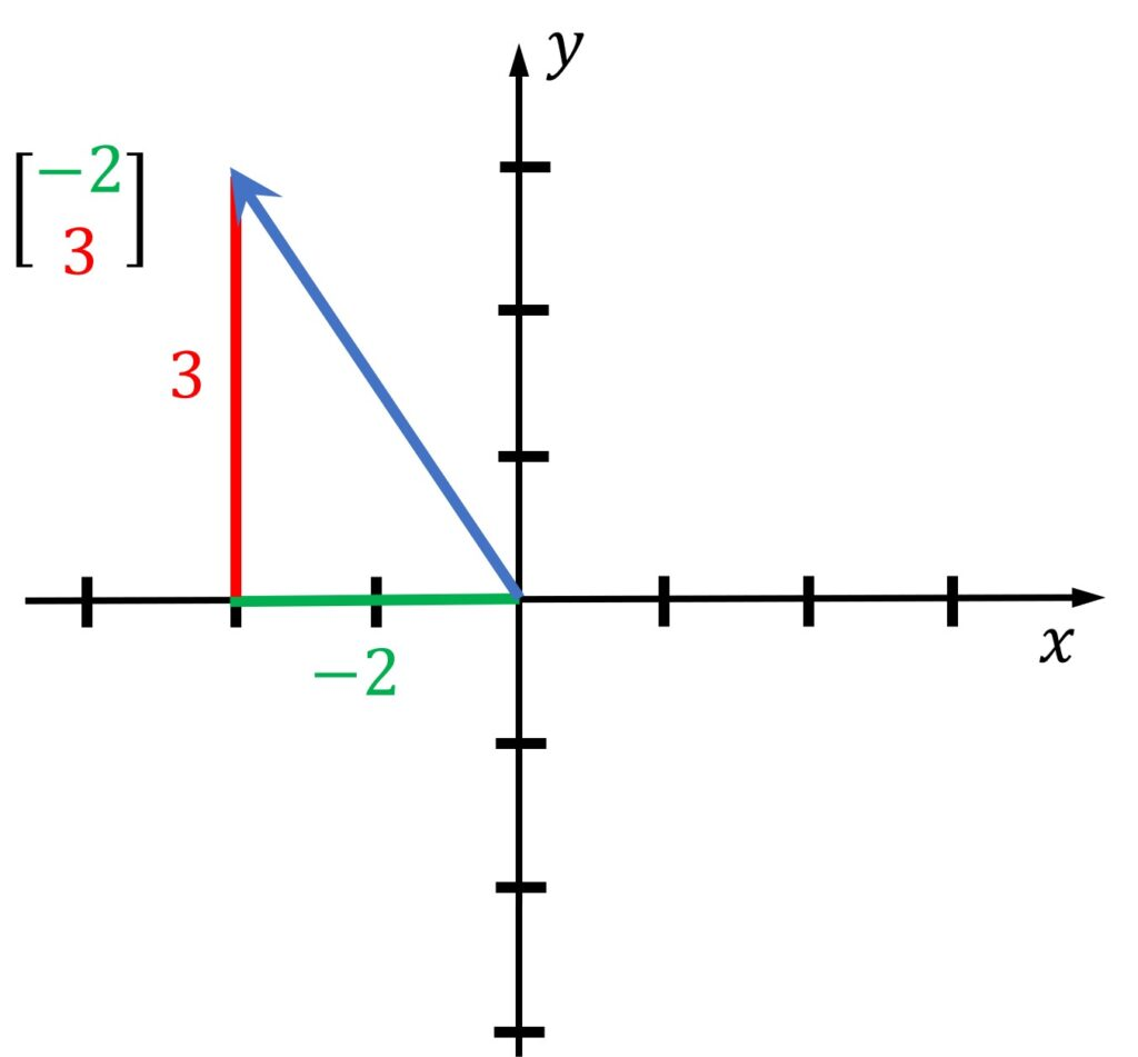 horizontal line (x-axis), and a vertical line (y-axis)