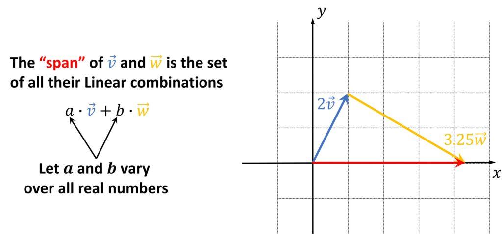 span of vectors