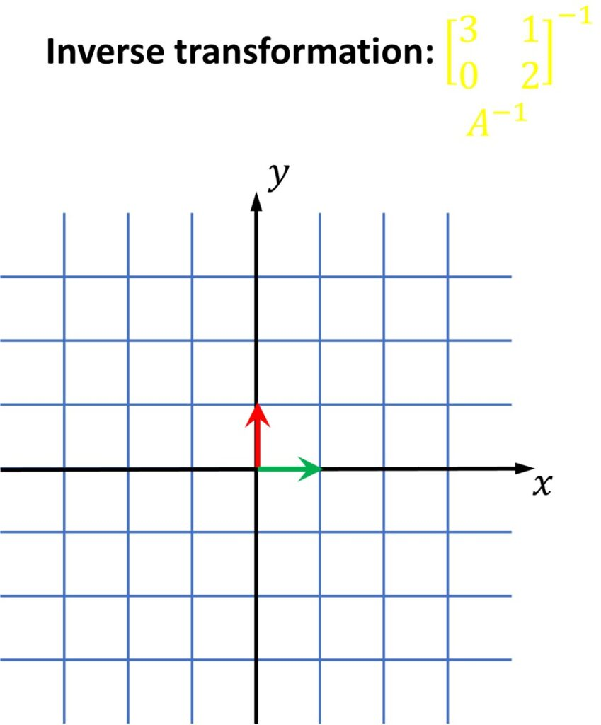 inverse transformation linear algebra
