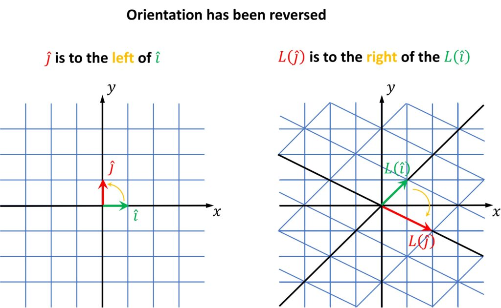 Reversing orientation when calculating determinant